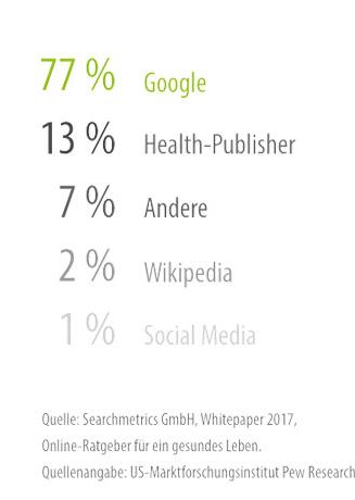 lr praxismarketing diagramm google nutzer gesundheit 2