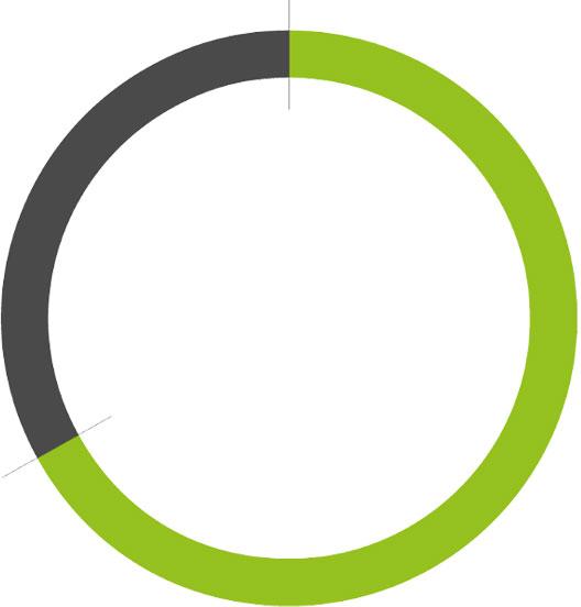 lr praxismarketing diagramm online terminvereinbarung gesundheit 1